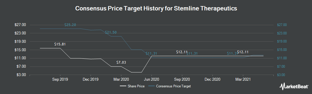 Price Target History for Stemline Therapeutics (NASDAQ:STML)