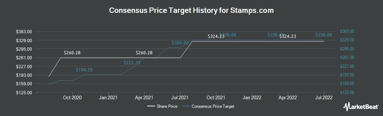 Price Target History for Stamps.com (NASDAQ:STMP)