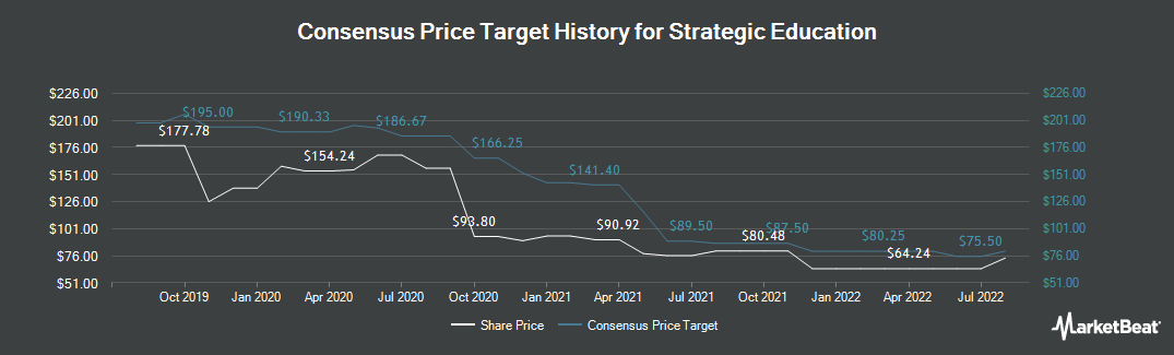 Price Target History for Strayer Education (NASDAQ:STRA)