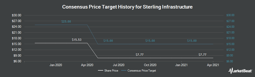 Price Target History for Sterling Construction (NASDAQ:STRL)