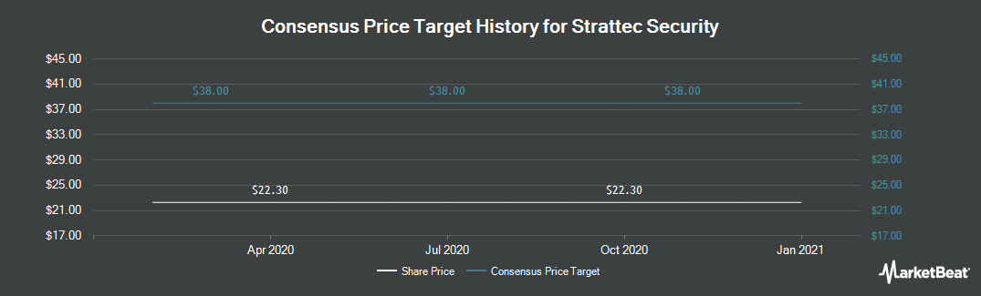 Price Target History for Strattec Security (NASDAQ:STRT)