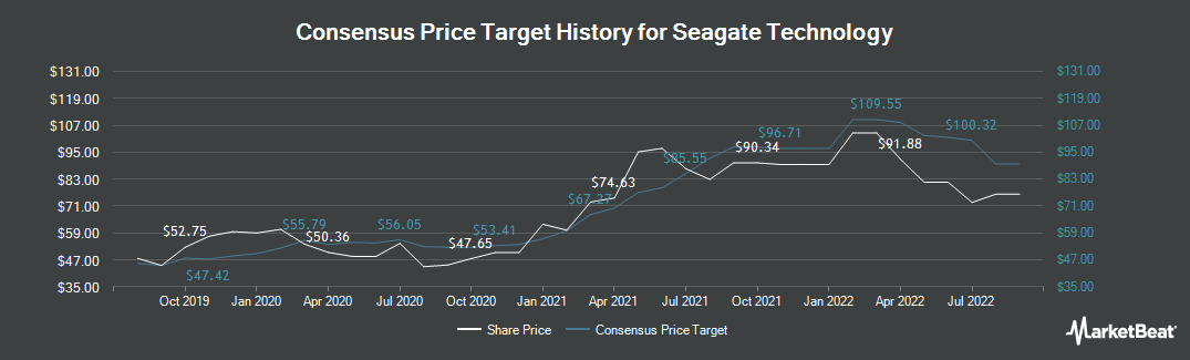 Price Target History for Seagate Technology PLC (NASDAQ:STX)