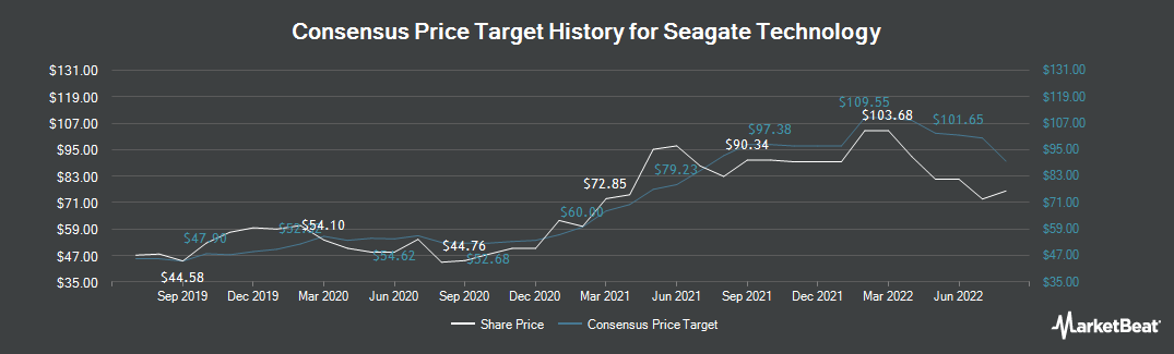 Price Target History for Seagate Technology (NASDAQ:STX)
