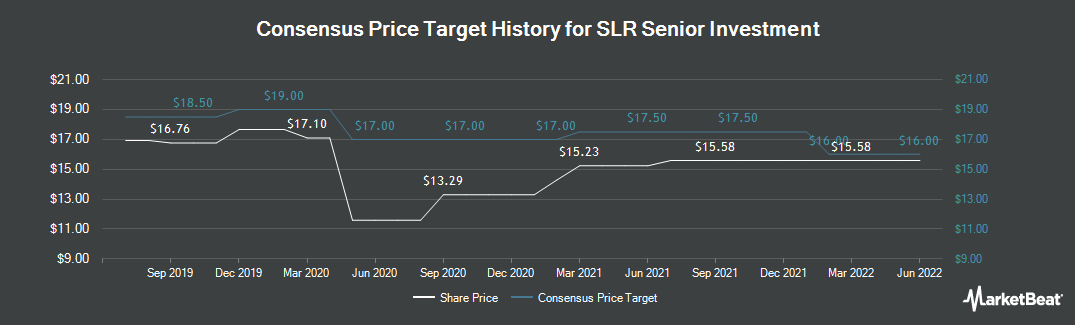 Price Target History for Solar Senior Capital (NASDAQ:SUNS)