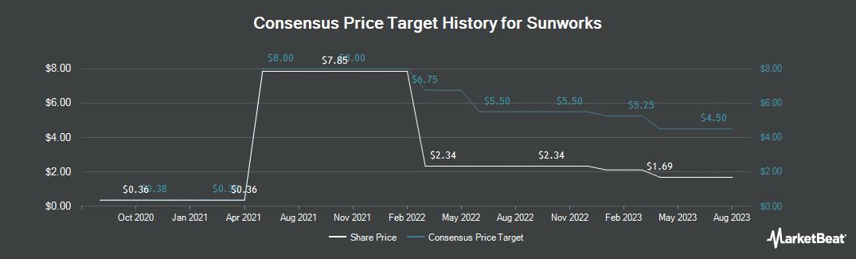 Price Target History for Sunworks (NASDAQ:SUNW)
