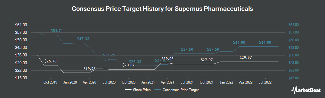 Price Target History for Supernus Pharmaceuticals (NASDAQ:SUPN)