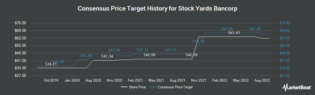 Price Target History for Stock Yards Bancorp (NASDAQ:SYBT)