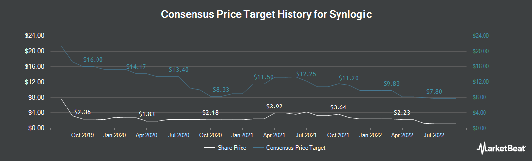 Price Target History for Synlogic (NASDAQ:SYBX)