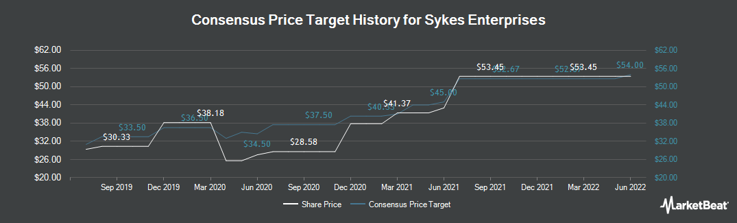 Price Target History for Sykes Enterprises (NASDAQ:SYKE)