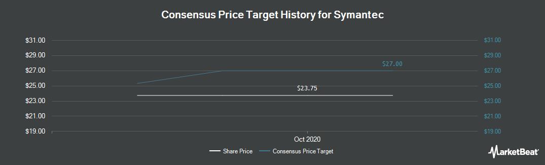 Price Target History for Symantec (NASDAQ:SYMC)