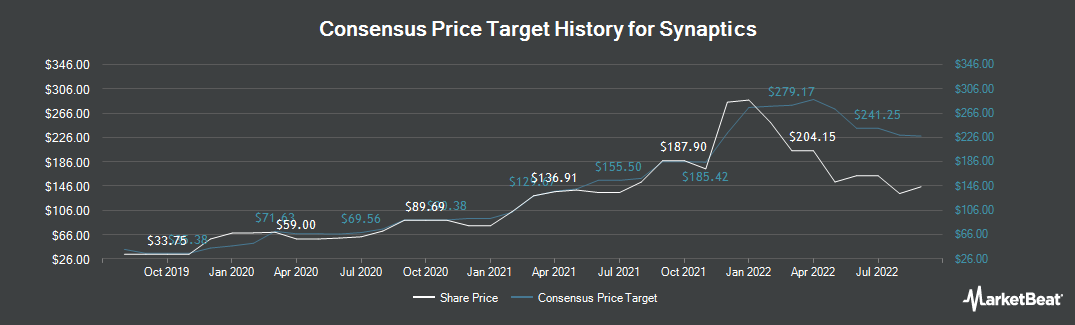 Price Target History for Synaptics Incorporated (NASDAQ:SYNA)