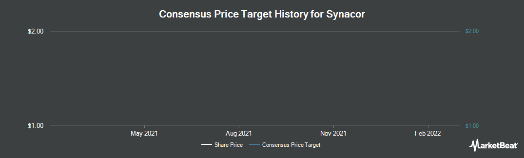 Price Target History for Synacor (NASDAQ:SYNC)