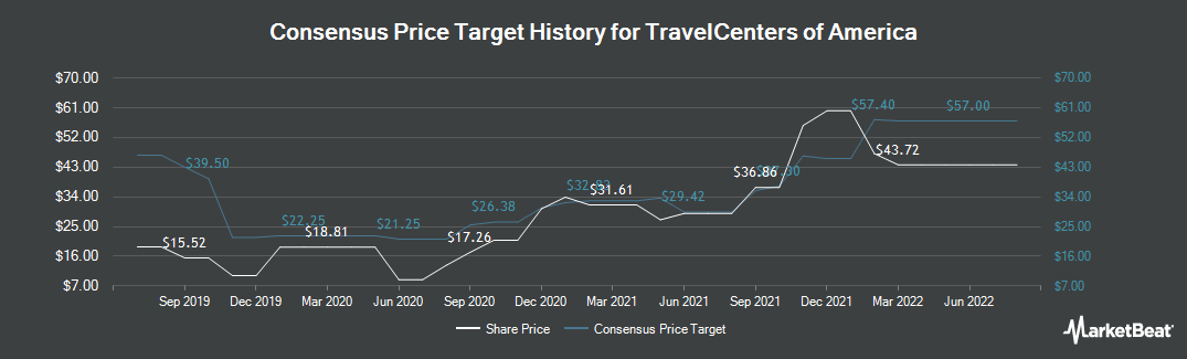Price Target History for TravelCenters of America (NASDAQ:TA)
