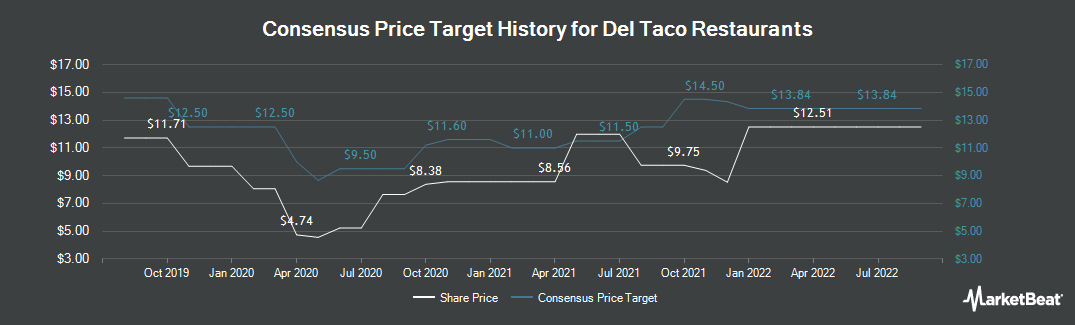 Price Target History for Del Taco Restaurants (NASDAQ:TACO)