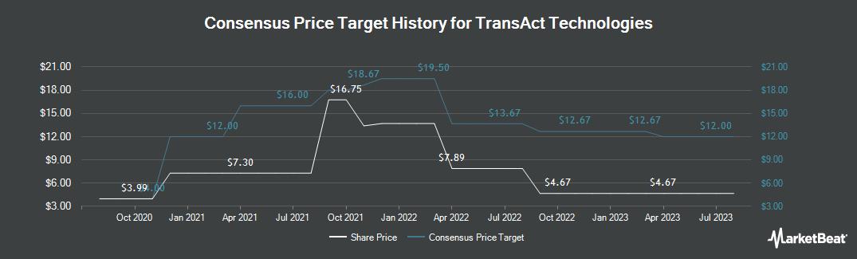 Price Target History for TransAct Technologies (NASDAQ:TACT)
