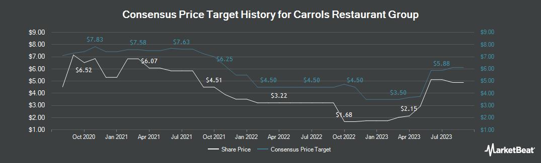 Price Target History for Carrols Restaurant Group (NASDAQ:TAST)