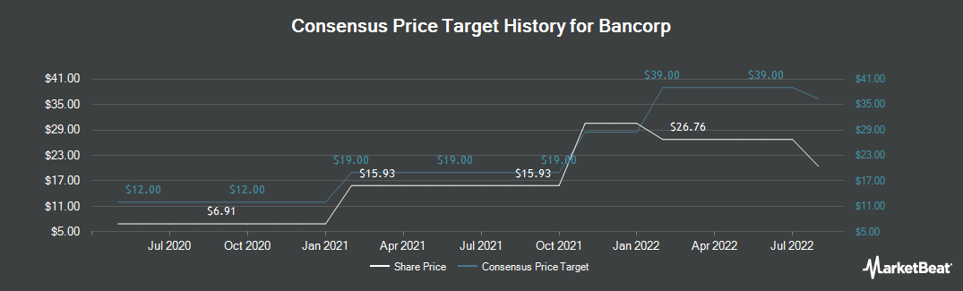 Price Target History for The Bancorp (NASDAQ:TBBK)