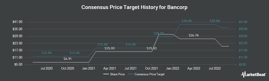 Price Target History for Bancorp (NASDAQ:TBBK)