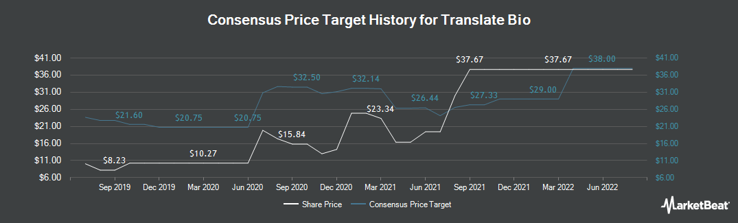 Price Target History for Translate Bio (NASDAQ:TBIO)