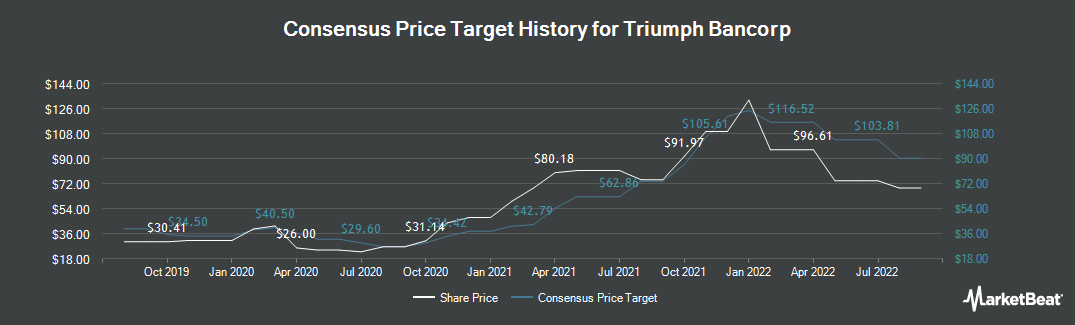 Price Target History for Triumph Bancorp (NASDAQ:TBK)