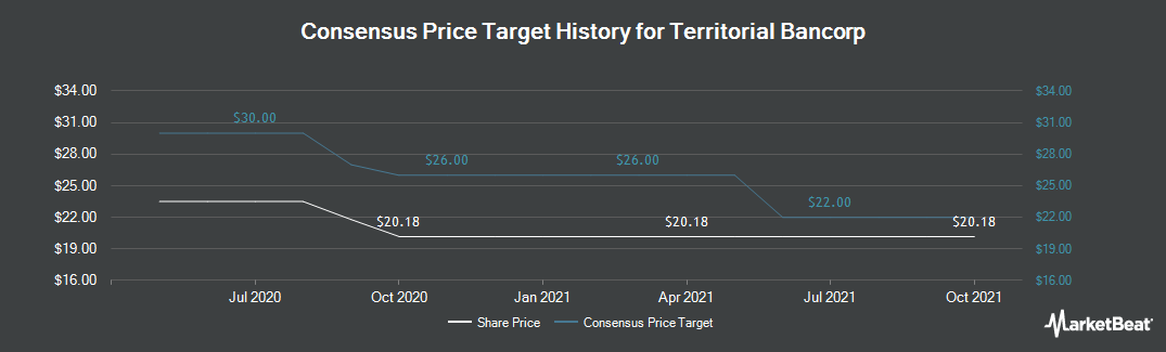 Price Target History for Territorial Bancorp (NASDAQ:TBNK)