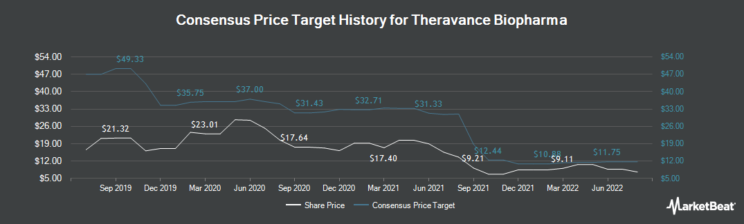 Price Target History for Theravance Biopharma (NASDAQ:TBPH)