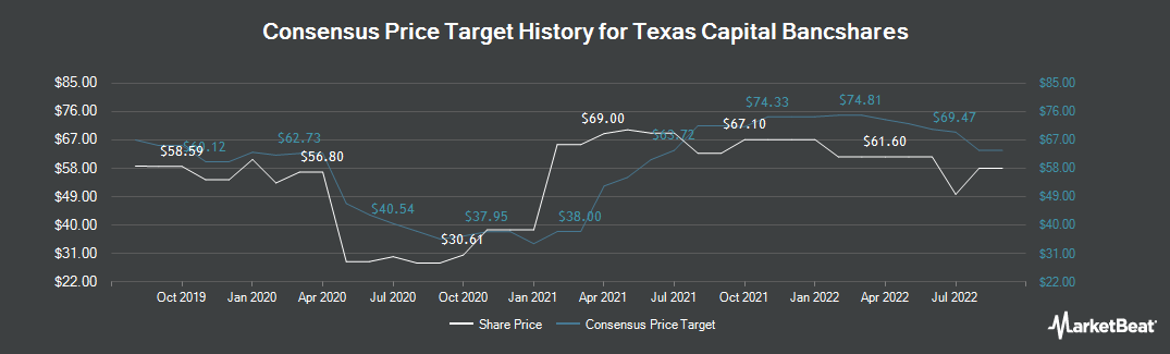 Price Target History for Texas Capital Bancshares (NASDAQ:TCBI)