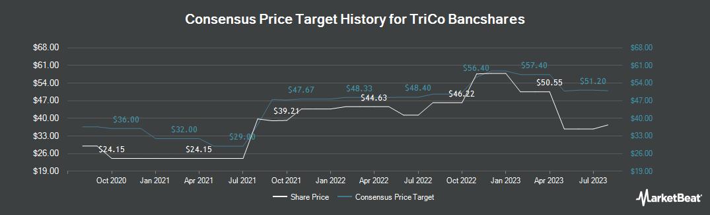 Price Target History for TriCo Bancshares (NASDAQ:TCBK)