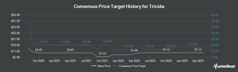 Price Target History for Tricida (NASDAQ:TCDA)