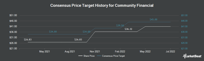 Price Target History for Community Financial (NASDAQ:TCFC)