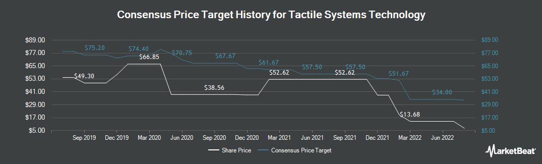 Price Target History for Tactile Systems Technology (NASDAQ:TCMD)
