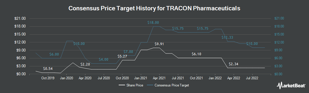 Price Target History for TRACON Pharmaceuticals (NASDAQ:TCON)