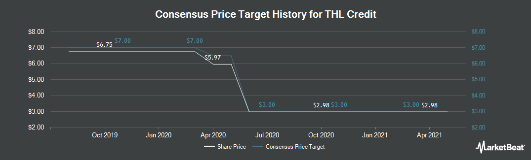 Price Target History for THL Credit (NASDAQ:TCRD)