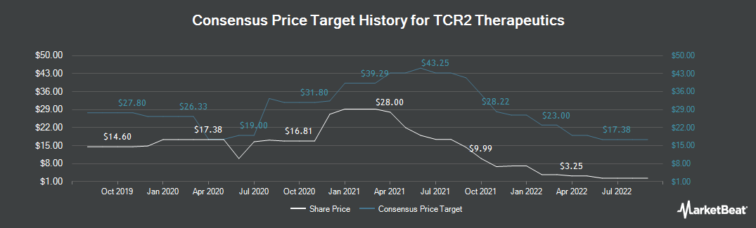 Price Target History for Tcr2 Therapeutics (NASDAQ:TCRR)