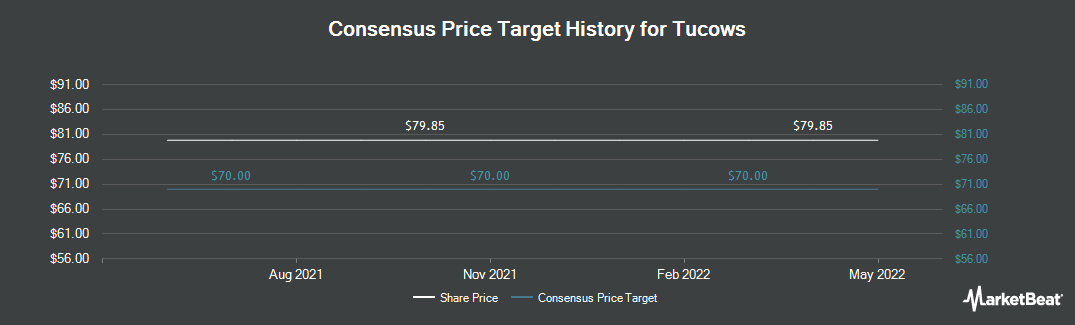 Price Target History for Tucows (NASDAQ:TCX)