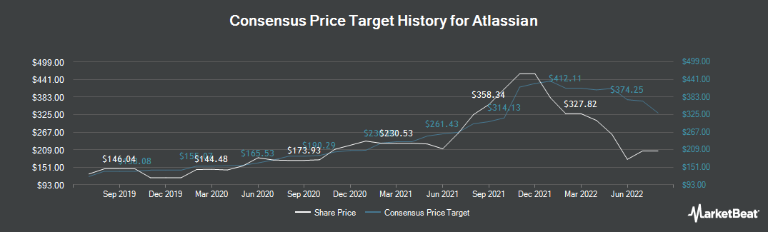 Price Target History for Atlassian (NASDAQ:TEAM)