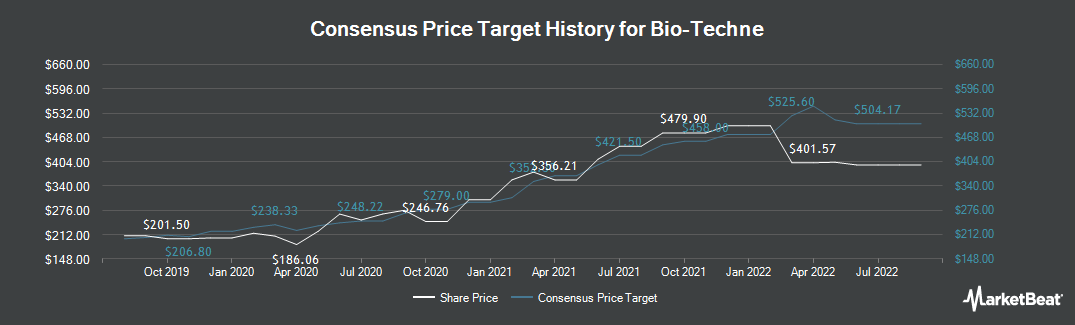 Price Target History for BIO-TECHNE (NASDAQ:TECH)