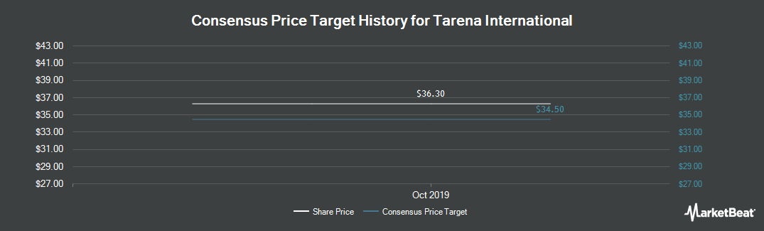Price Target History for Tarena International (NASDAQ:TEDU)