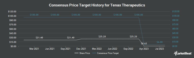 Price Target History for Tenax Therapeutics (NASDAQ:TENX)