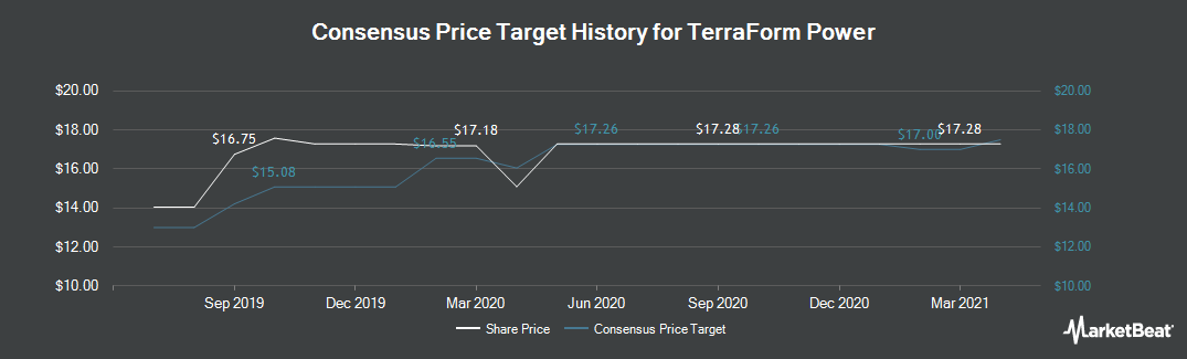 Price Target History for TerraForm Power (NASDAQ:TERP)