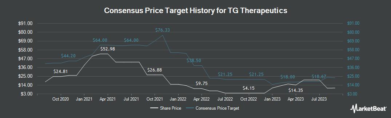 Price Target History for TG Therapeutics (NASDAQ:TGTX)