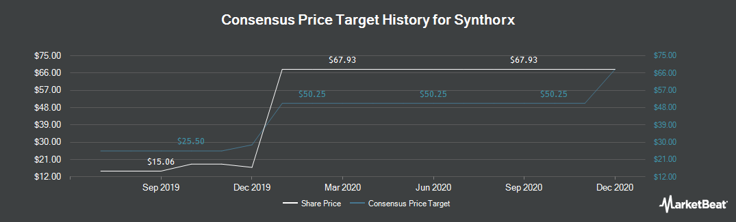 Price Target History for Synthorx (NASDAQ:THOR)