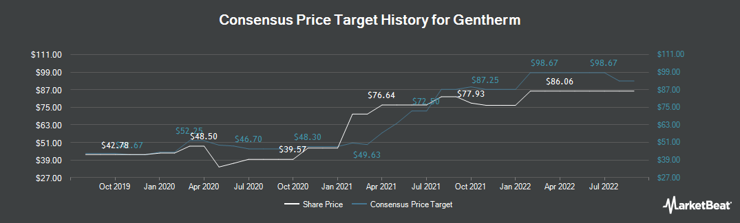 Price Target History for Gentherm (NASDAQ:THRM)