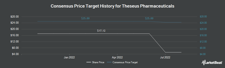 Price Target History for Innoviva (NASDAQ:THRX)