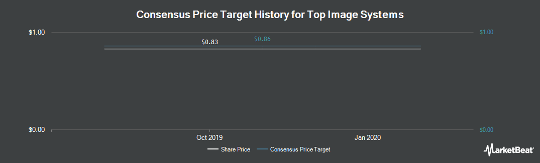 Price Target History for Top Image Systems (NASDAQ:TISA)