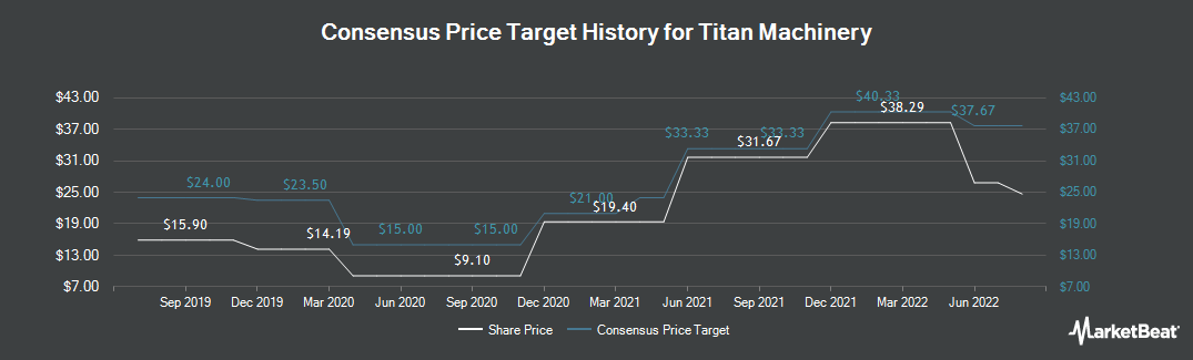 Price Target History for Titan Machinery (NASDAQ:TITN)
