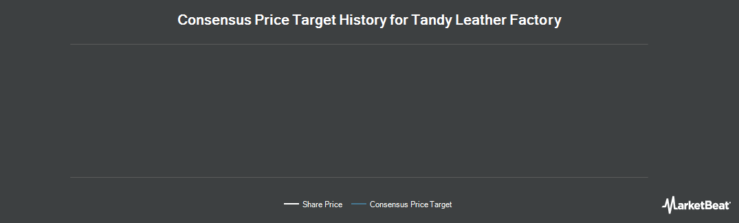 Price Target History for Tandy Leather Factory (NASDAQ:TLF)