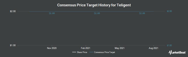 Price Target History for Teligent (NASDAQ:TLGT)
