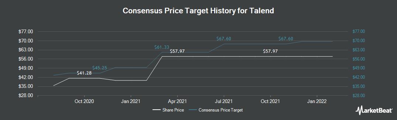 Price Target History for Talend (NASDAQ:TLND)