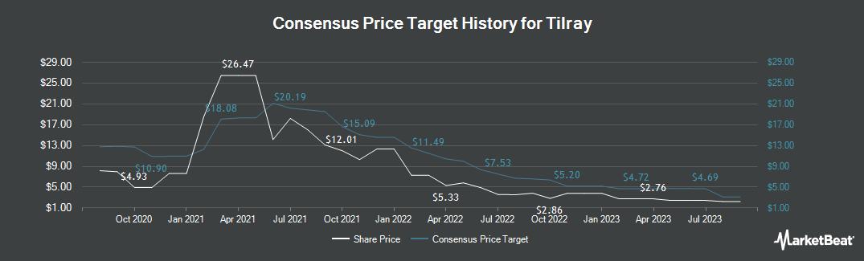 Price Target History for Tilray (NASDAQ:TLRY)